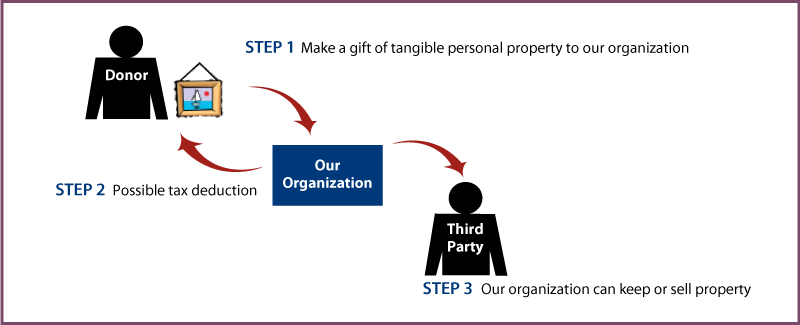 Tangible Personal Property Diagram