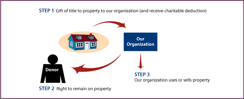 Gift of Personal Residence or Farm with Retained Life Estate Diagram